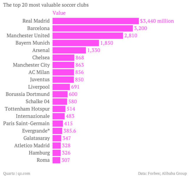 the-top-20-most-valuable-soccer-clubs-value_chartbuilder